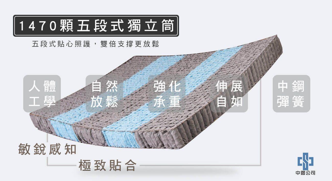 材質-1470顆五段式獨立筒
