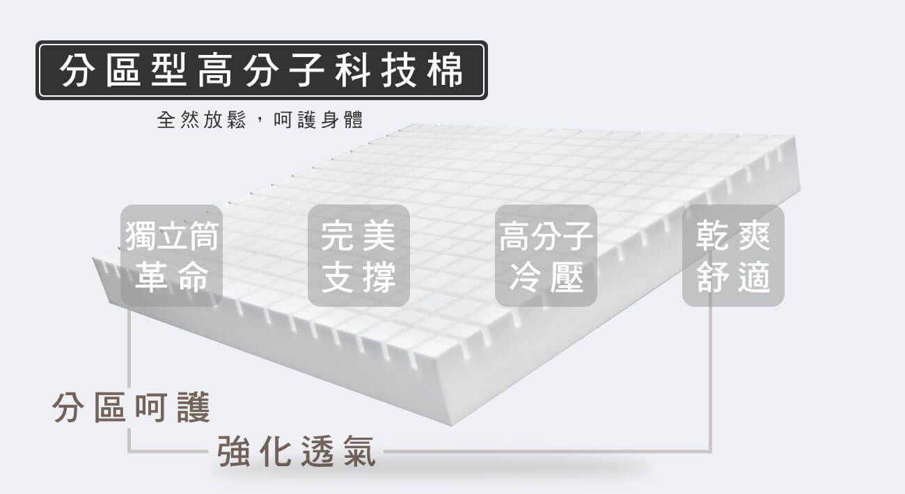 材質--分區型高分子科技棉
