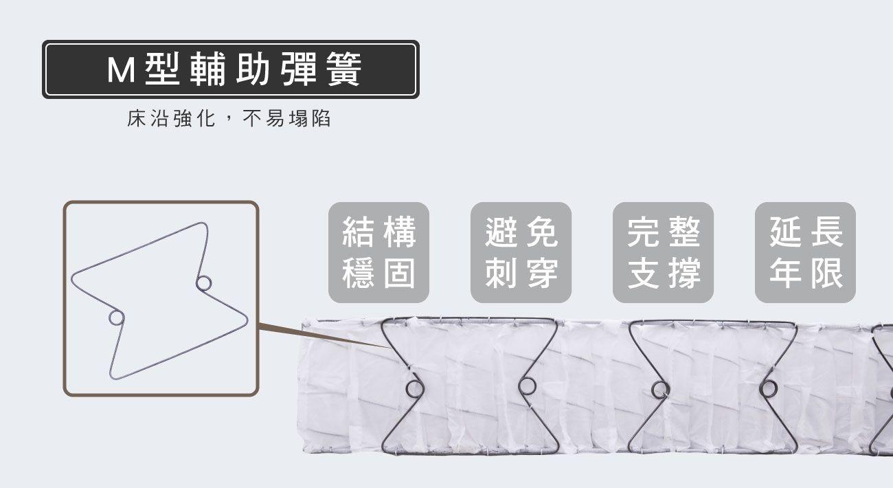 材質-M型輔助彈簧