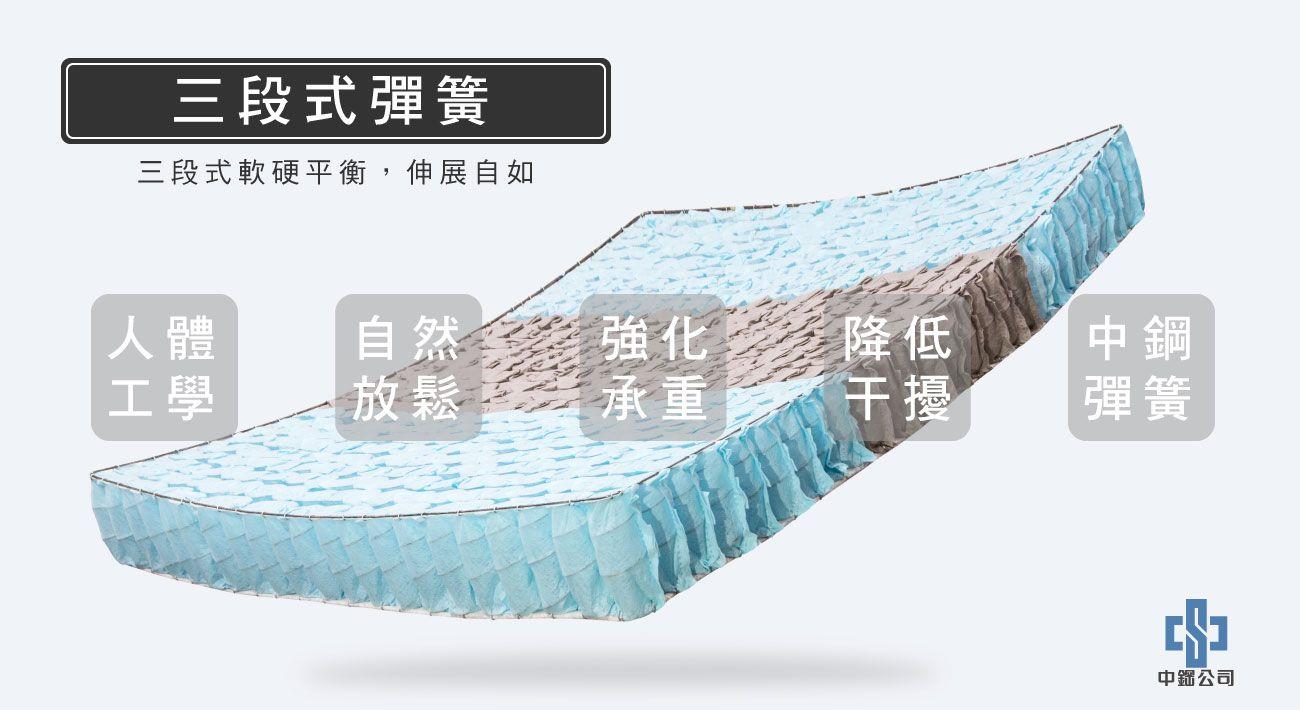 材質-三段式彈簧