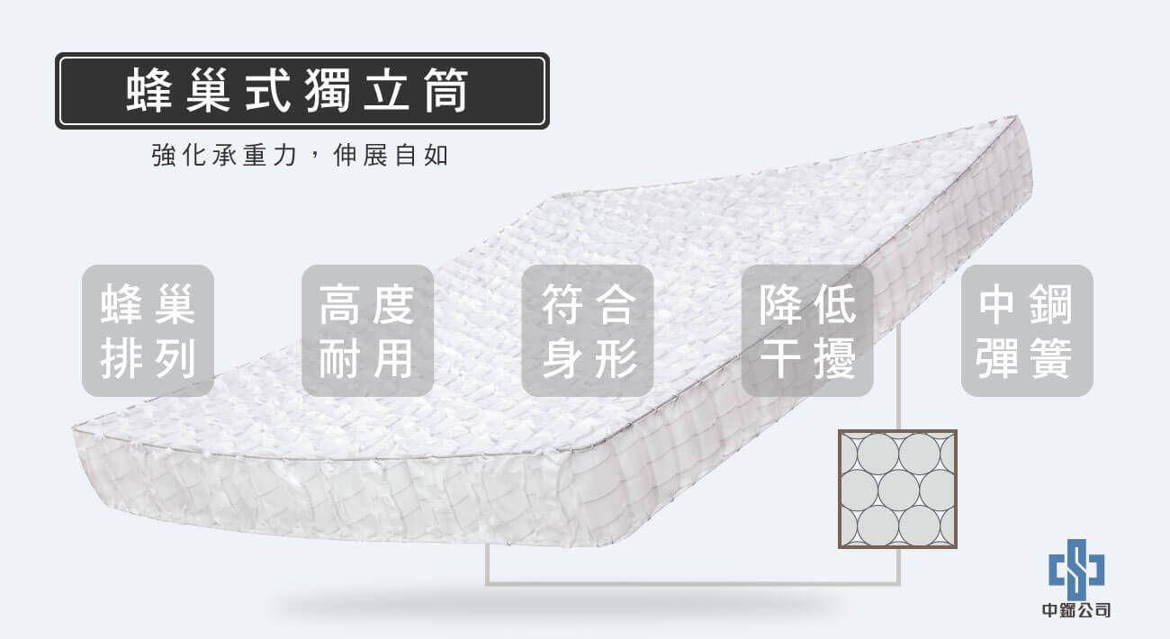 材質-蜂巢式獨立筒