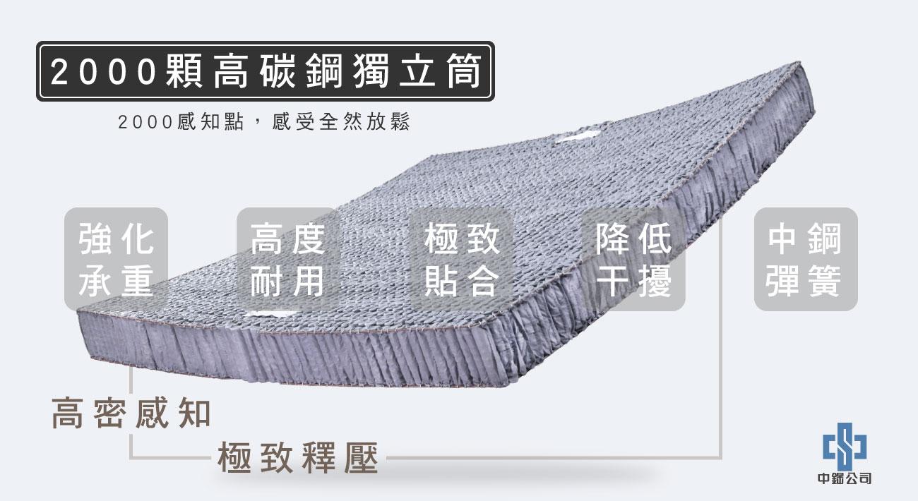材質-2000顆高碳鋼獨立筒