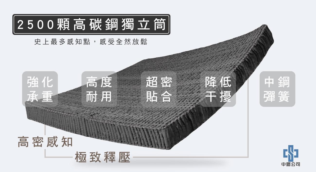 材質-2500顆高碳鋼獨立筒