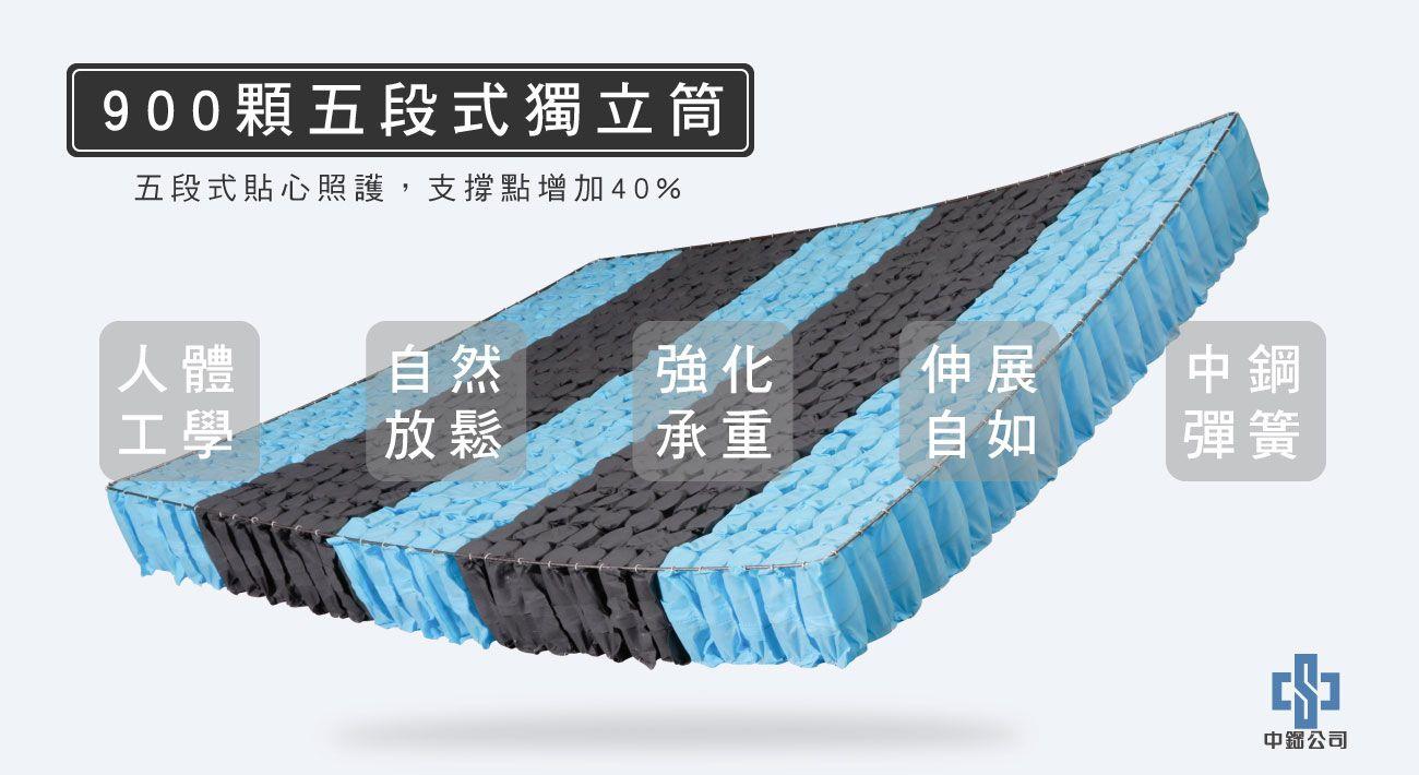 材質-900顆五段式獨立筒