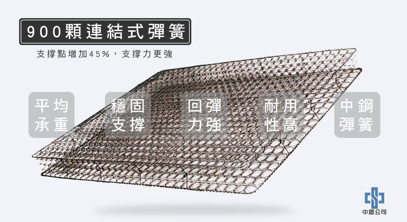材質-900顆連結式彈簧