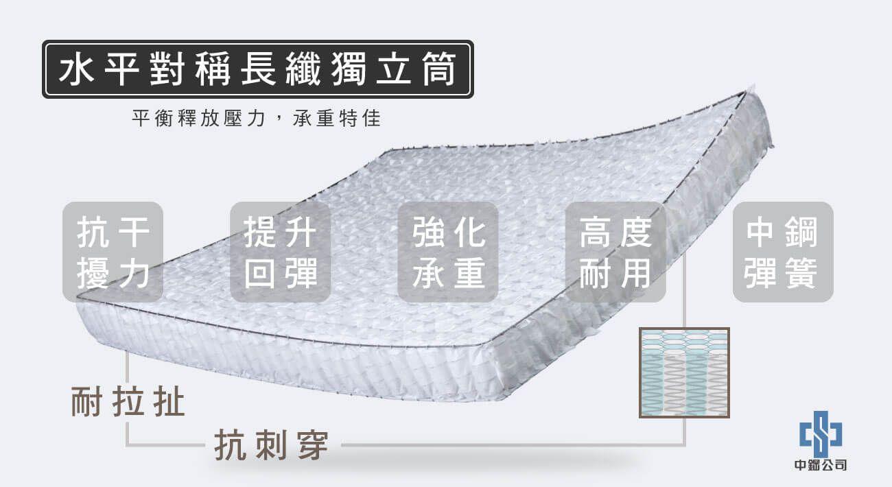 材質-水平對稱長纖獨立筒