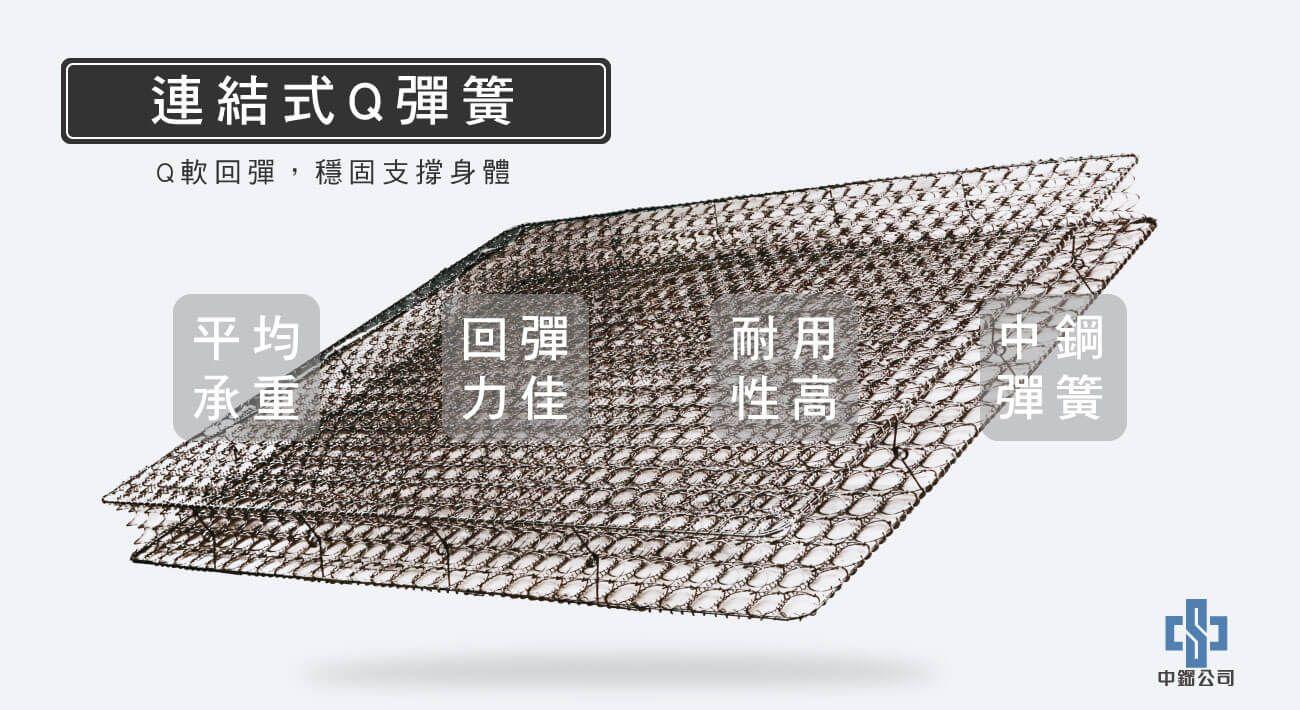 材質-連結式Q彈簧