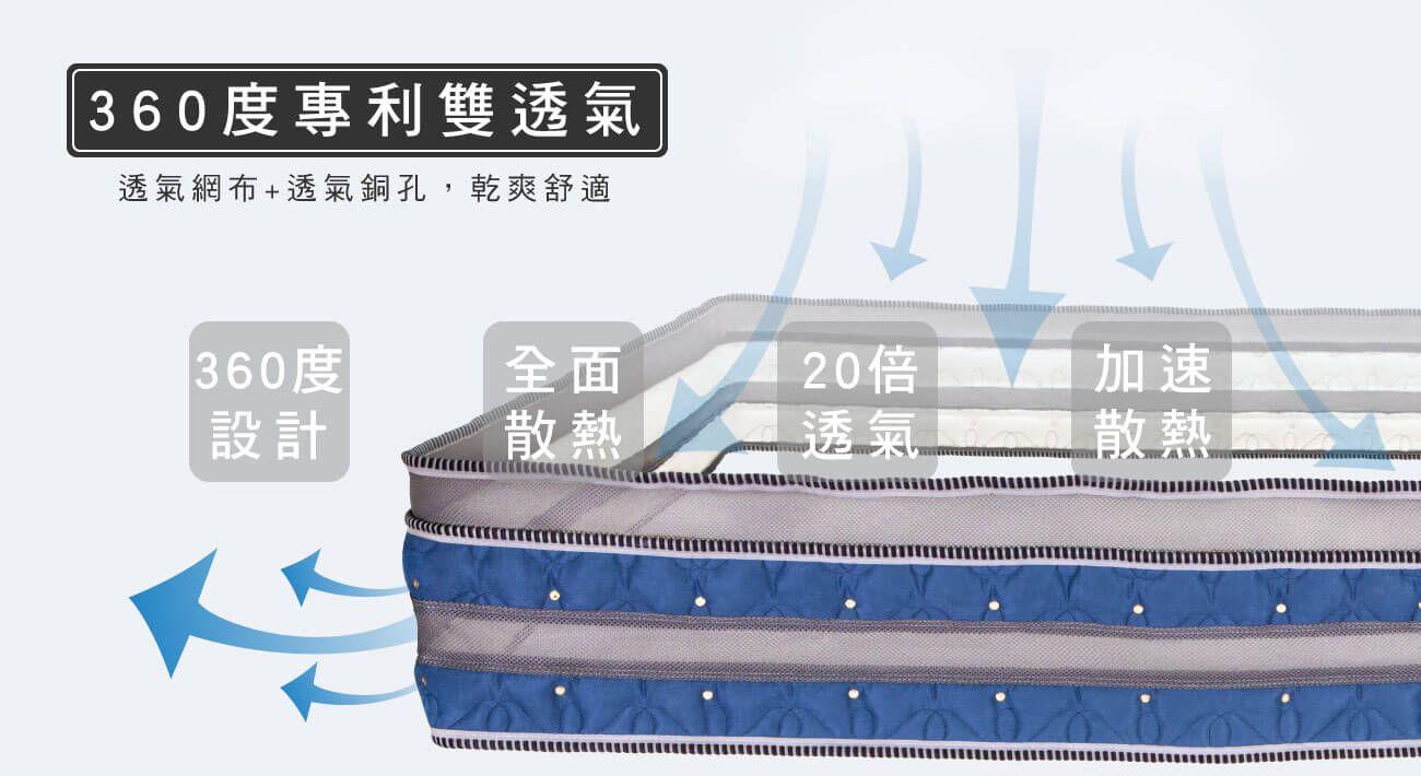 材質-360度專利雙透氣