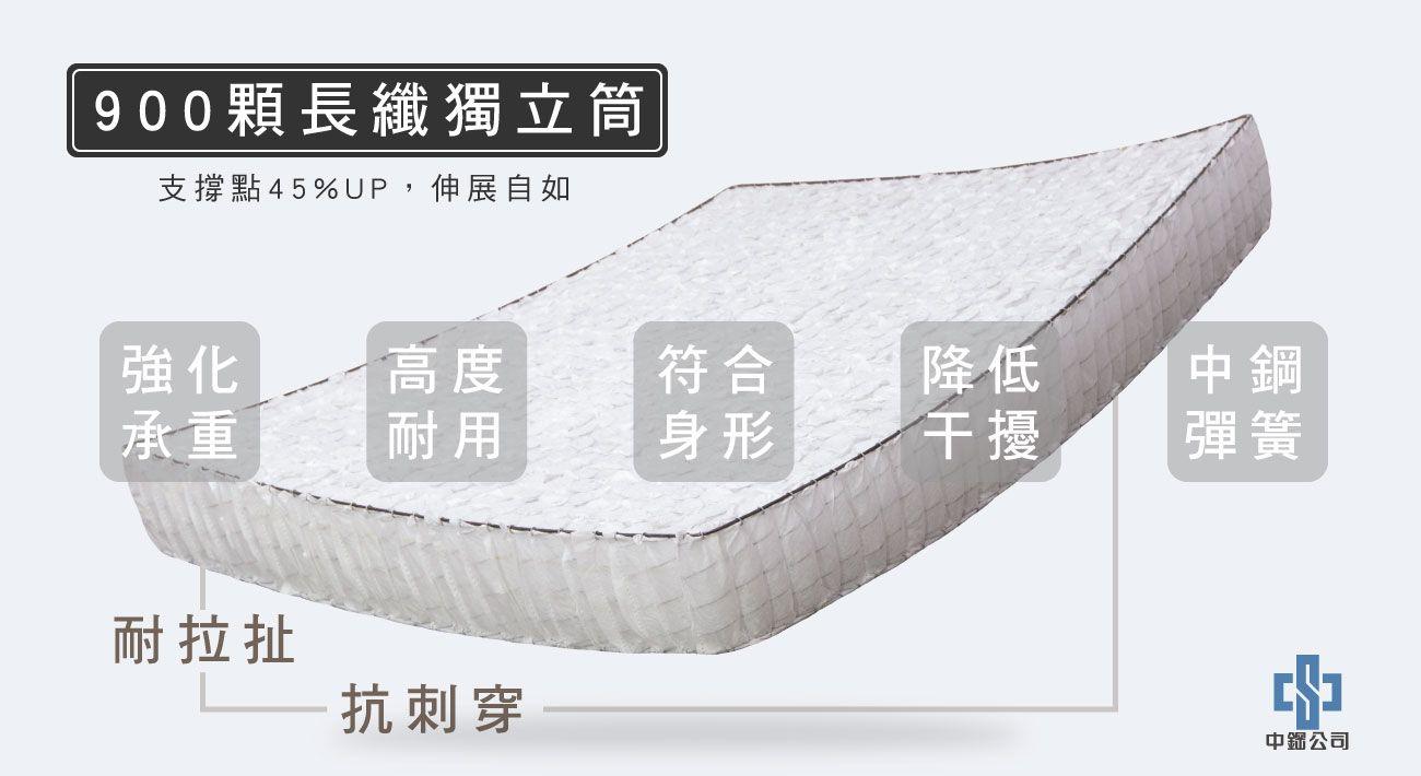 材質-900顆長纖獨立筒